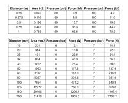 Pneumatic Cylinder Force Chart Risk Assessment Part 2 Cylinder Applications