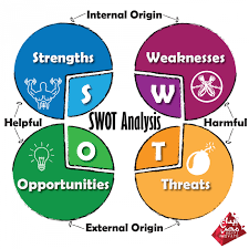Business Swot Analysis Classy SWOT Analysis EgyptInnovate