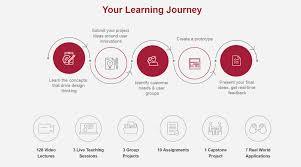 University Of Virginia Design Thinking Mastering Design Thinking Online Course Mit Sloan