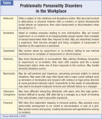 personality disorders in employment litigation psychiatric times personality disorders in employment litigation
