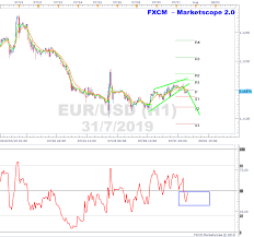 Eurusd Charts Bearish Wedge On H1 Ahead Of Fomc