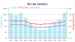 Rio De Janeiro Climate Chart Weather In Brazil Expat Arrivals