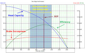 Pump Curve Chart Esp Pump Performance Curves And Effect Of Axial Forces