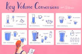 Volume Conversion Chart Metric Volume Conversions For Recipe Ingredients