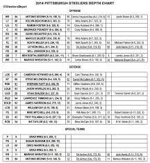 Explanatory Pittsburgh Steelers Depth Chart Defense