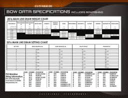 Pse Surge Draw Length Chart 2016 Pse Mainline Bows By Pse Archery Issuu