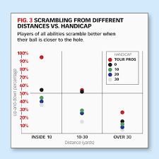 Dave Pelz Wedge Distance Chart Dave Pelzs New Research On Scrambling