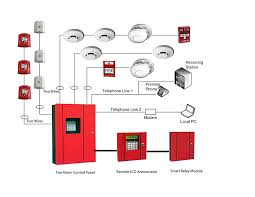 fire alarm system advance security technology ripping wiring smoke detector wiring diagram at Fire Alarm Wiring Line Diagram