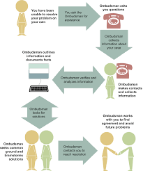 Teachers Fund Loan Chart Federal Student Aid Ombudsman Process Chart Student Loan