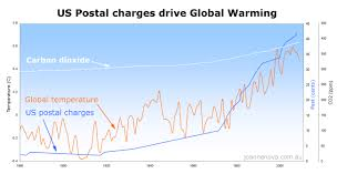 Shock: Global temperatures driven by US Postal Charges « JoNova