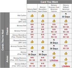 Marriott Bonvoy Complete Guide