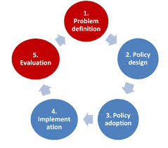 role of public administration in policy making essay