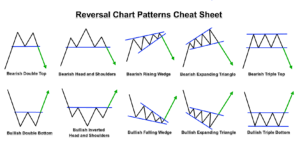 Chart Pattern Trader Best 48 Best Chart Patterns For Intraday Trading In Forex
