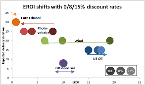 Eroei Chart Adjusting Energy Return On Investment Eroi For Time Our