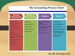 General Ledgers The Accounting Process Posting From General Journal To General Ledg