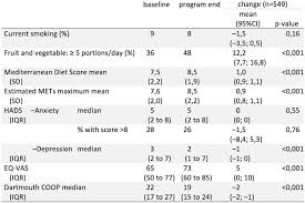 Graphics And Statistics For Cardiology Designing Effective Tables