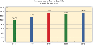 Coca Cola Chart Of Accounts Trend Analysis Of Financial Statements