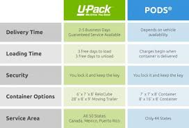 pods cost estimate. Plain Estimate Chart Comparing UPack Portable Storage Options To PODS  With Pods Cost Estimate X