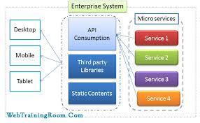 microservice in net core exle