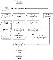 Flow Chart Of An Energy Informed Decision Making Process