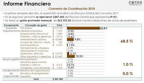 Informe Financiero Cotas Tulancingo A C Informe Financiero 2018