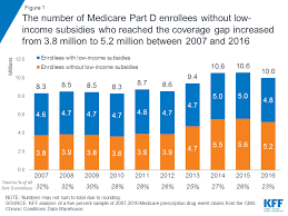 Medicare Donut Hole Chart 2016 Closing The Medicare Part D Coverage Gap Trends Recent