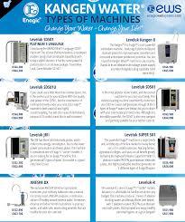 Kangen Water Machine Order Page Alkaline Water Formula