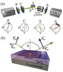 Spectroscopic Imaging Ellipsometry Of Graphene