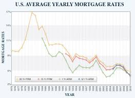 5 Year Mortgage Rate Chart Mortgage Interest Rate Historic Low