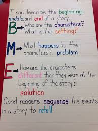Beginning Middle End Anchor Chart Beginningmiddleend Anchor Chartbeginning Middle End Anchor