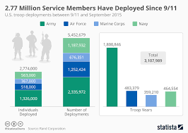 Chart 2 77 Million Service Members Have Deployed Since 9 11