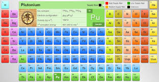 Best Periodic Table Of Elements For Interactive Learning