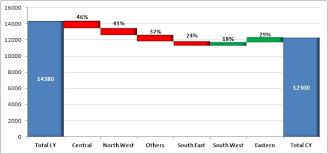 Waterfall Excel Custom Charts In Excel Waterfall Chart Useful Gyaan