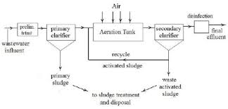 Waste Water Treatment Flow Chart Flow Diagram Of Wastewater Treatment Plant At Sanandaj Dairy