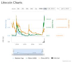 Litecoin Price Current Veritaseum Cryptocurrency