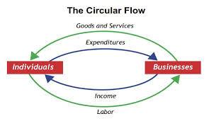 Circulcar Flow Chart Circular Flow Chart Both Directions