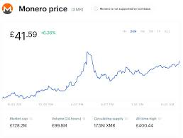 So, you need to know how to convert bitcoin to monero if you do not want anyone spying on your transactions. What Is The Least Expensive Way To Trade Crypto Monero Lending Jcf