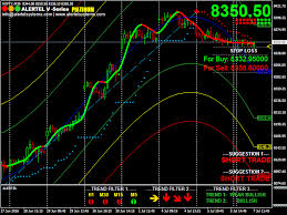 Nifty Live Chart With Buy Sell Signals In Mt4 Nse Technical Analysis Demo Metatrader 4 Azali Cps