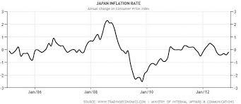 Bank Of Japan Keeps The Interest Rate Same Sets Inflation