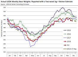 Steer Feeding Chart Cme Cash Fed Cattle Prices In W48 2018 Modestly Higher