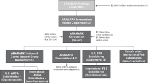 Aramark Coverall Size Chart Aramark Corporation Prospectus