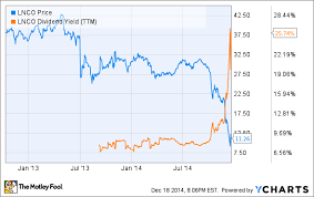Why I Doubled Down On This High Yield Stock The Motley Fool