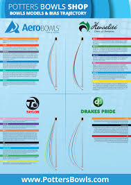 Aero Bowls Trajectory Chart The Complete Bowls Bias Trajectory Guide Potters Bowls