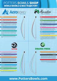 Taylor Vector Bowls Bias Chart The Complete Bowls Bias Trajectory Guide Potters Bowls