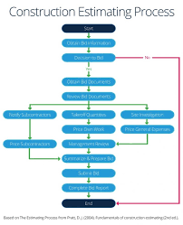 Philippine Procurement Process Flow Chart Www