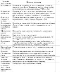 Приемщик автосервиса Практическое пособие