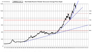 Vancouver House Price Chart 2016 Chart Of Greater Vancouver Average Sfh Prices 1977 2011