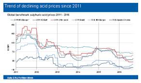 How Do Acid Prices Affect Smelter Revenues In Different