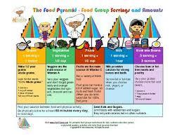 Printable Kids Healthy Eating Servings Of Food Groups Chart
