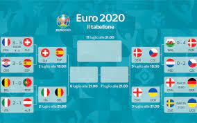 Tabellone Europei 2020 - artalejandrotopcc48